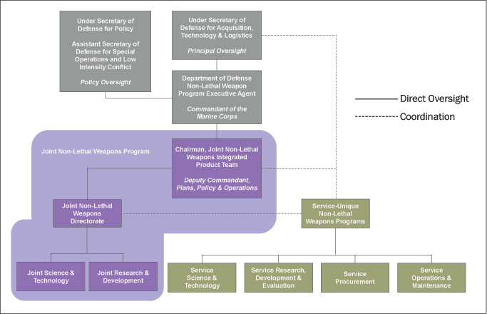 Department of Defense Non-Lethal Weapons Program Management Structure
